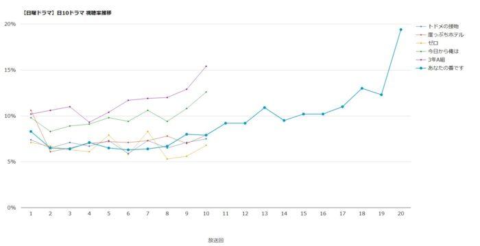 あなたの番です 視聴率グラフ