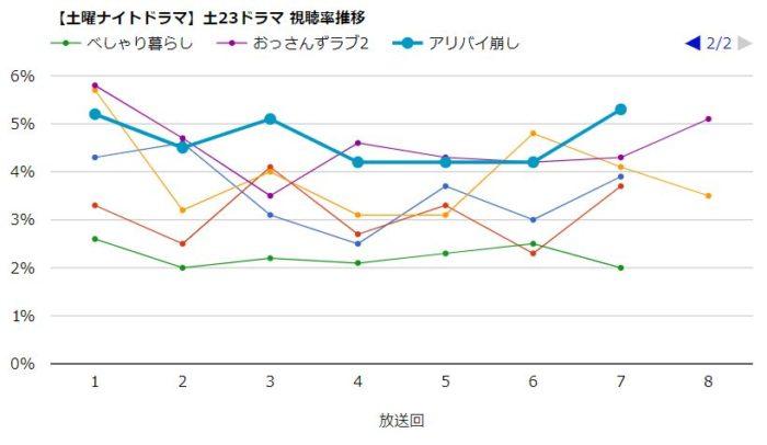 おっさんずラブ 視聴率グラフ