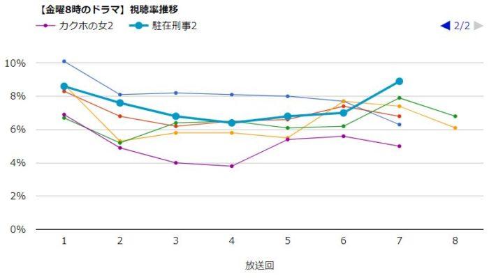 カクホの女2 視聴率グラフ