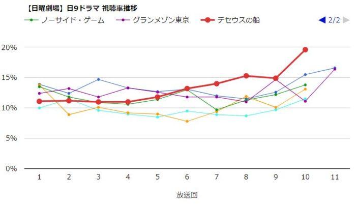 グランメゾン東京 視聴率グラフ