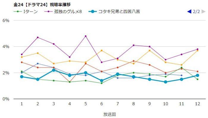 孤独のグルメ8 視聴率グラフ
