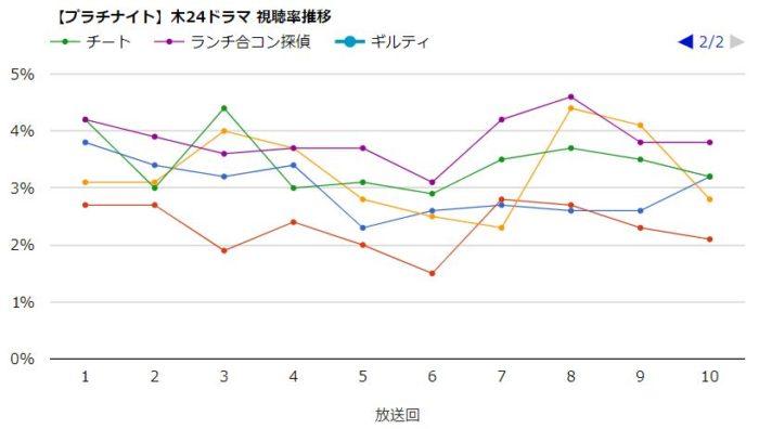 チート 視聴率グラフ