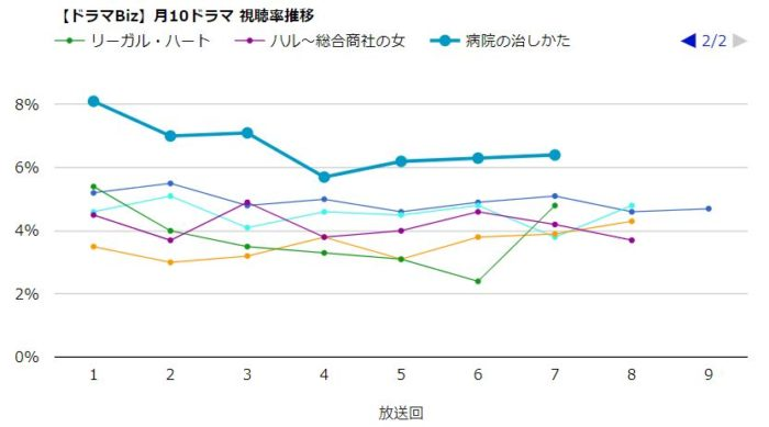 ハル総合商社の女 視聴率グラフ