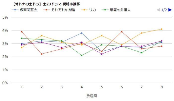 リカ 視聴率グラフ