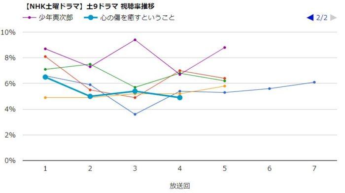 少年寅次郎 視聴率グラフ