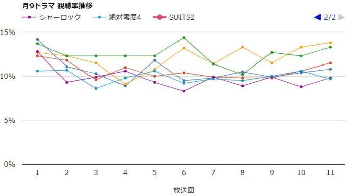 シャーロック 視聴率グラフ