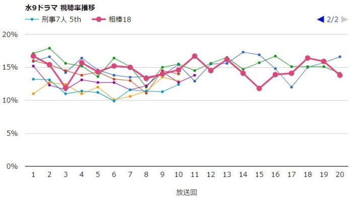 相棒18 視聴率グラフ