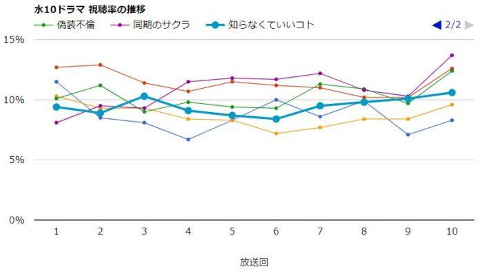 同期のサクラ 視聴率グラフ