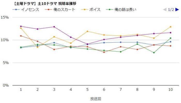 俺の話は長い 視聴率グラフ
