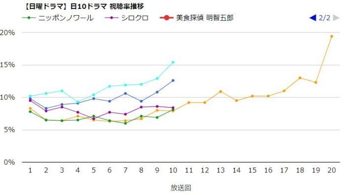 ニッポンノワール 視聴率グラフ