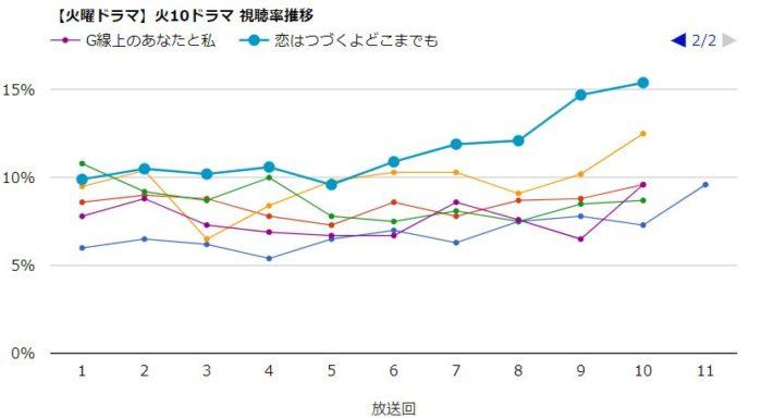 G線上のあなたと私 視聴率グラフ