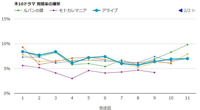 モトカレマニア 視聴率グラフ