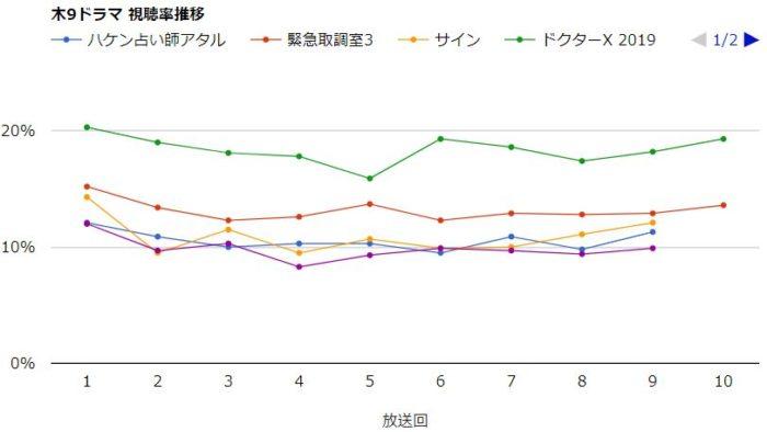 ドクターX(2019)視聴率グラフ