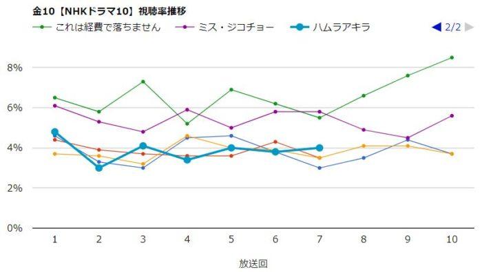 ミス・ジコチョー 視聴率グラフ