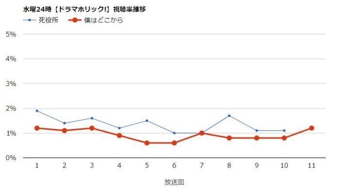 死役所 視聴率グラフ