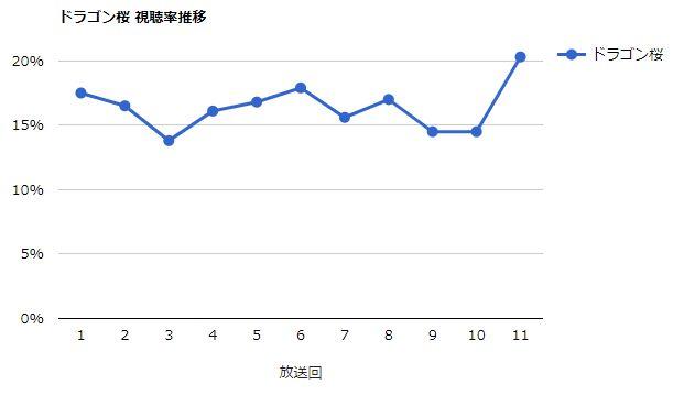 ドラゴン桜 視聴率グラフ