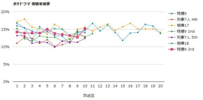 特捜9 視聴率グラフ
