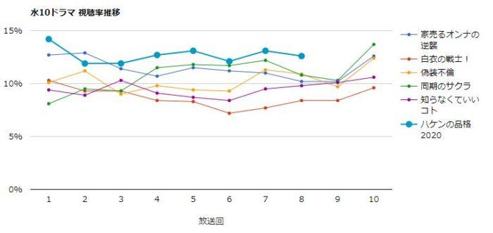 ハケンの品格2020 視聴率グラフ