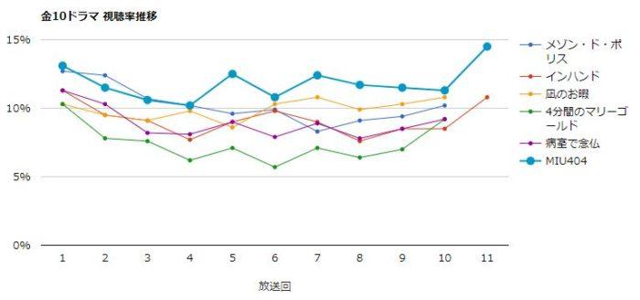 MIU404 視聴率グラフ