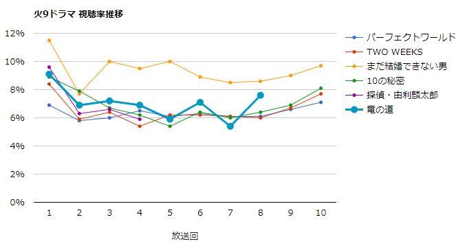 竜の道 視聴率グラフ