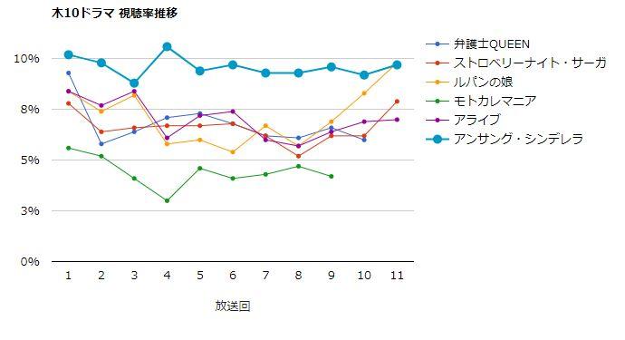 アンサング・シンデレラ 視聴率グラフ