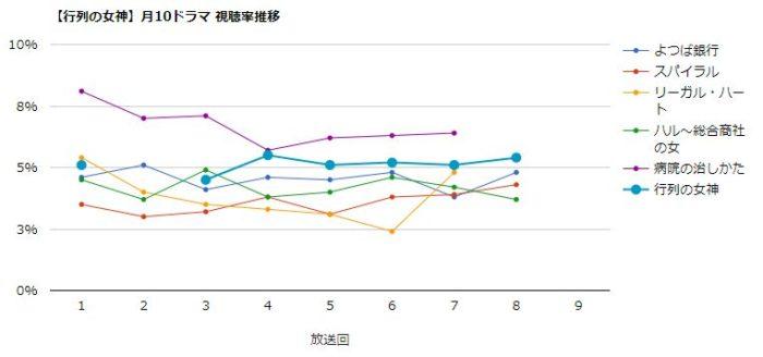 行列の女神 視聴率グラフ
