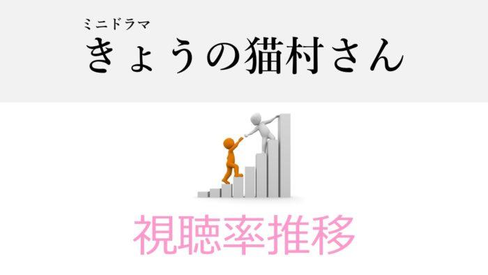 きょうの猫村さん 視聴率推移