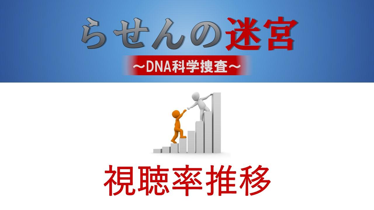 らせんの迷宮 ~DNA科学捜査~ 視聴率推移