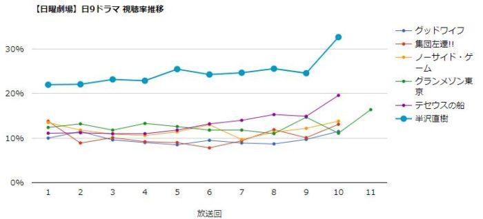 半沢直樹2020 視聴率グラフ