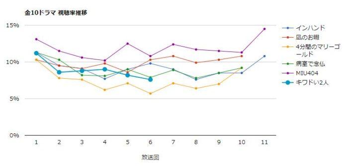 キワドい2人 視聴率グラフ