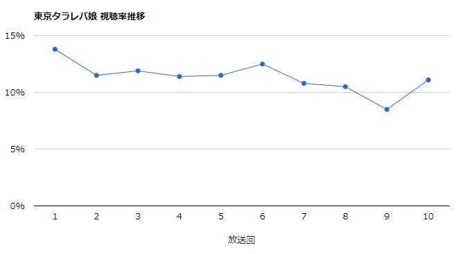 東京タラレバ娘 視聴率グラフ