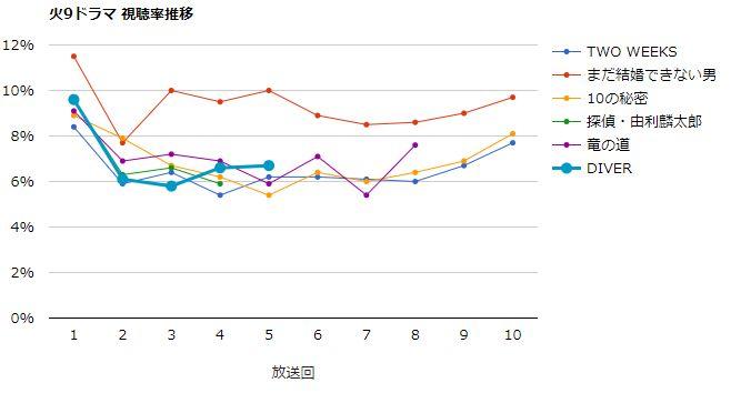 DIVER 視聴率グラフ