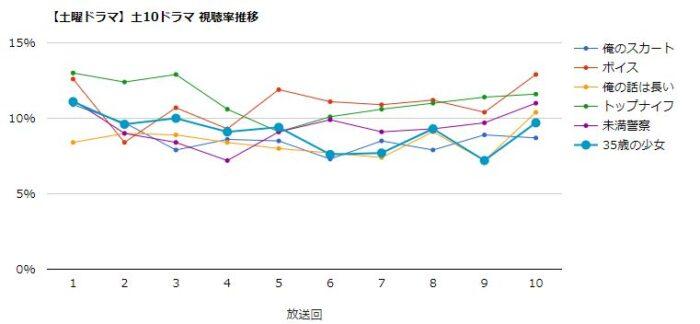 35歳の少女 視聴率グラフ