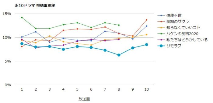 #リモラブ 視聴率グラフ