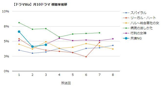 共演NG 視聴率グラフ
