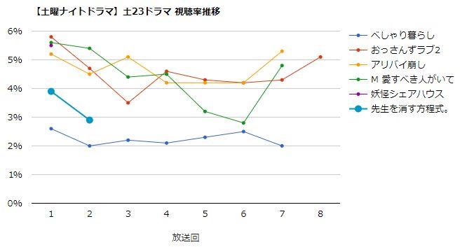 先生を消す方程式 視聴率グラフ
