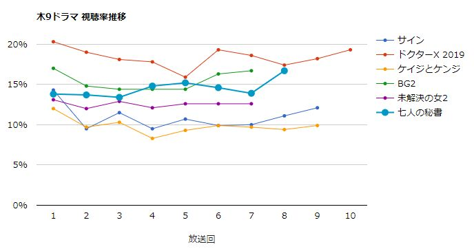 七人の秘書 視聴率グラフ