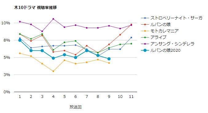 ルパンの娘2020 視聴率グラフ