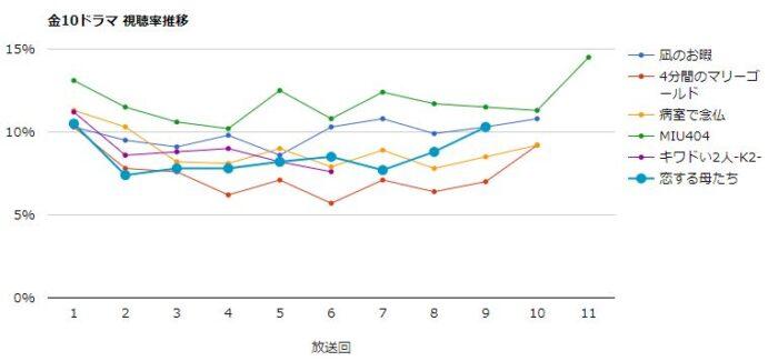 恋する母たち 視聴率グラフ
