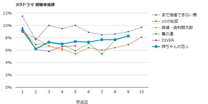 姉ちゃんの恋人 視聴率グラフ