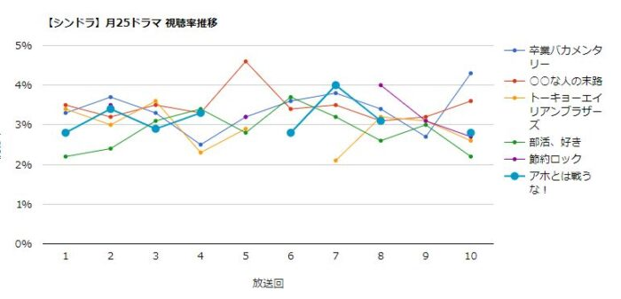 シンドラ 視聴率グラフ