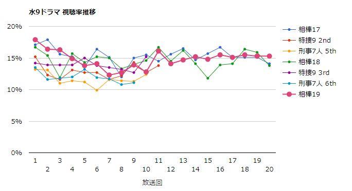 相棒19 視聴率グラフ