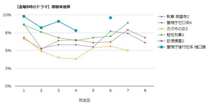 樋口顕 視聴率グラフ