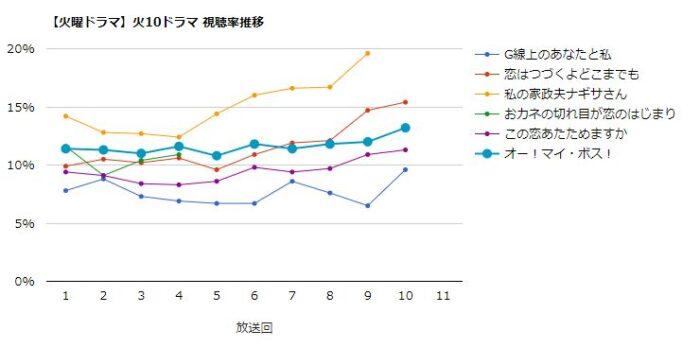 オー!マイ・ボス!恋は別冊で 視聴率グラフ