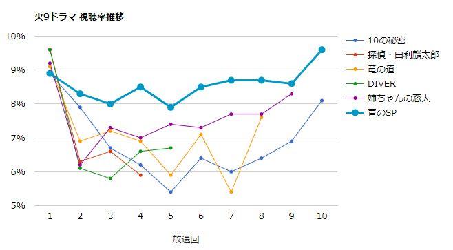 青のSP 視聴率グラフ