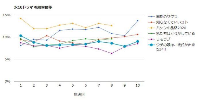 ウチの娘は、彼氏が出来ない!! 視聴率グラフ