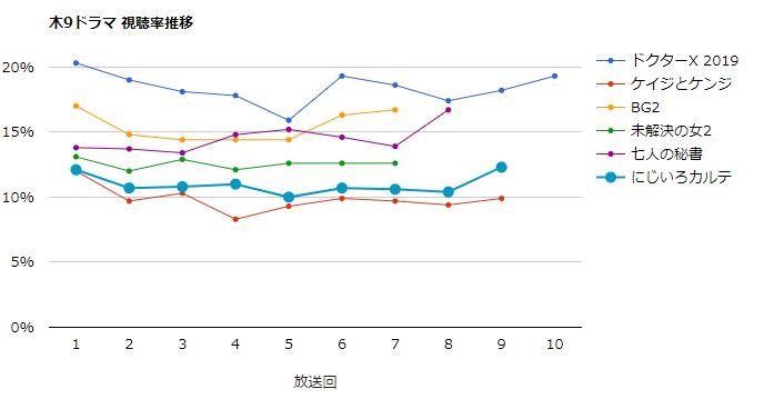 にじいろカルテ 視聴率グラフ