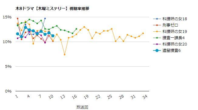 遺留捜査6 視聴率グラフ
