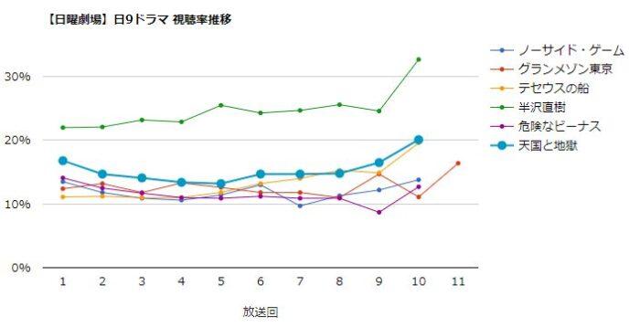 天国と地獄 視聴率グラフ