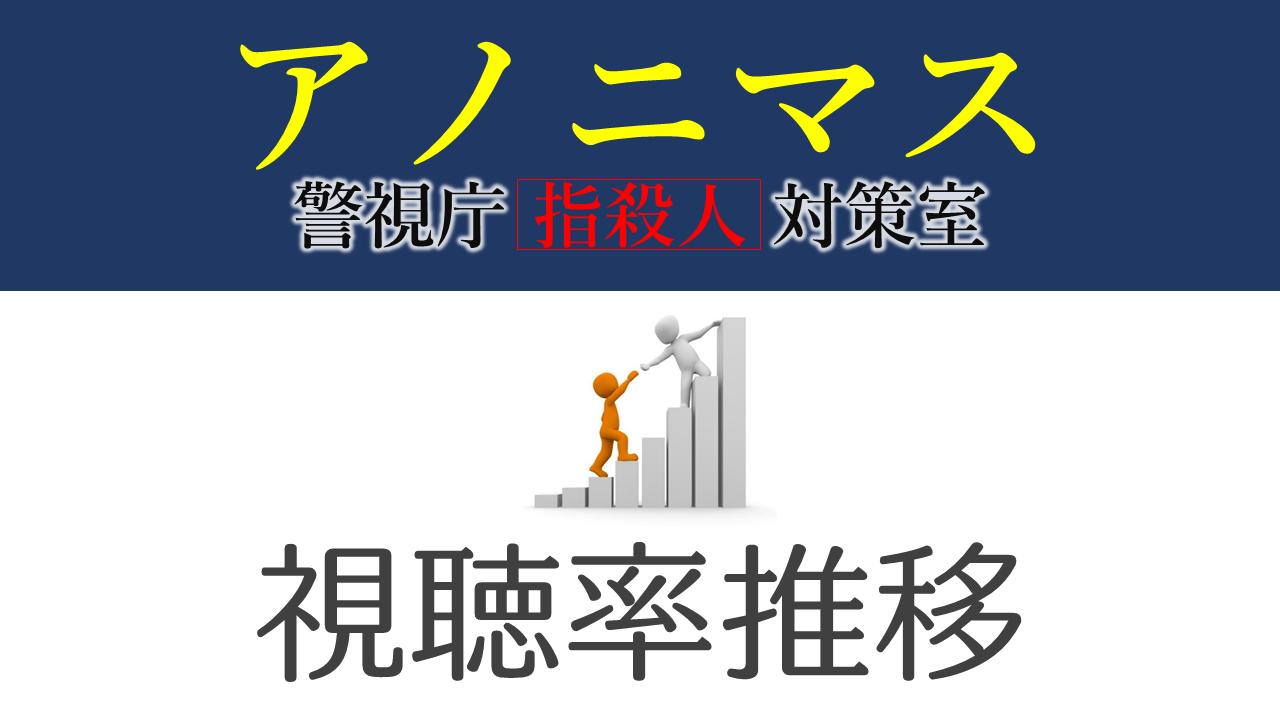 "アノニマス~警視庁""指殺人""対策室~ 視聴率推移"